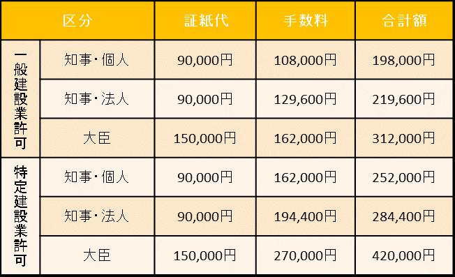 建設業許可新規申請報酬案内 東京都