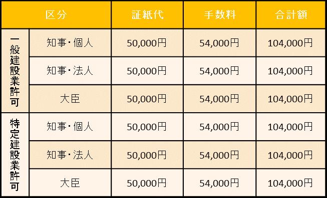 建設業許可更新報酬案内 東京都