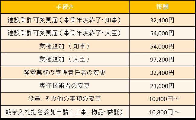 東京都千葉県の建設業許可申請 建設業許可取得後の手続き 変更届報酬一覧