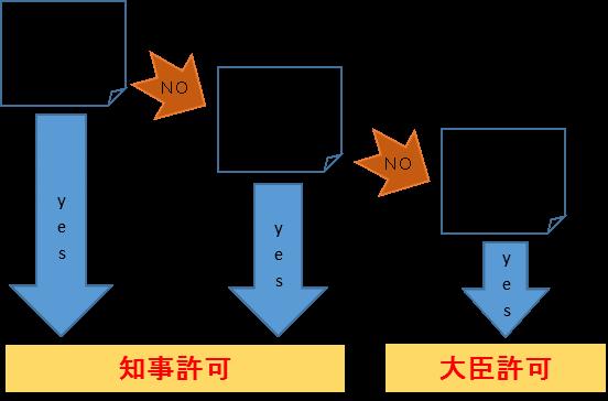 東京都千葉県許可申請認可申請 建設業許可申請 建設業の種類と建設業許可取得の要件 知事許可と大臣許可の違い