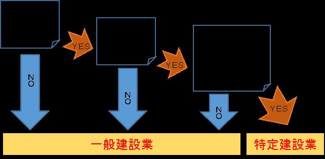 東京都千葉県埼玉県許可申請認可申請 建設業許可申請 建設業の種類と建設業許可取得の要件 一般建設業と特定建設業の違い