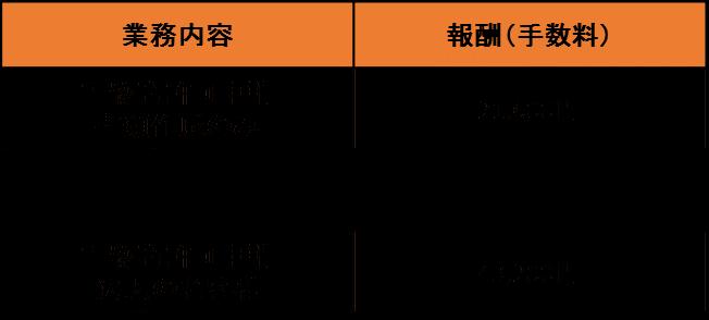 東京都 古物商許可申請