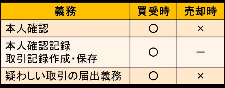 東京都 古物商許可申請 相手方の確認義務