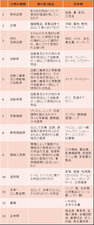 東京都 古物商許可申請 古物商の種類
