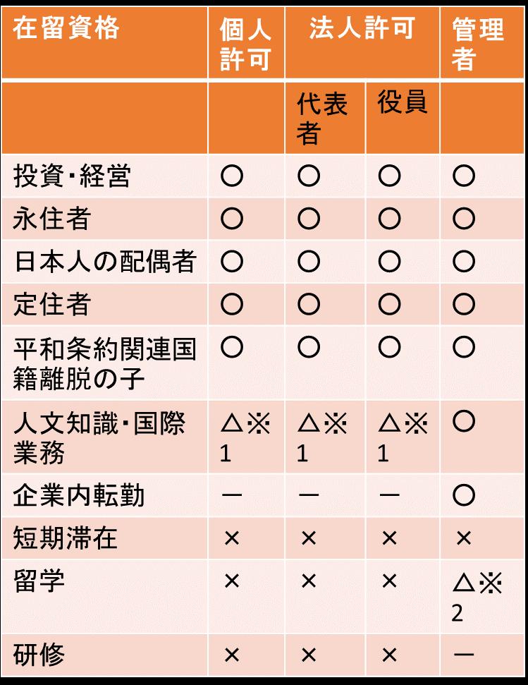 東京都 古物商許可申請 外国人の在留資格による制限