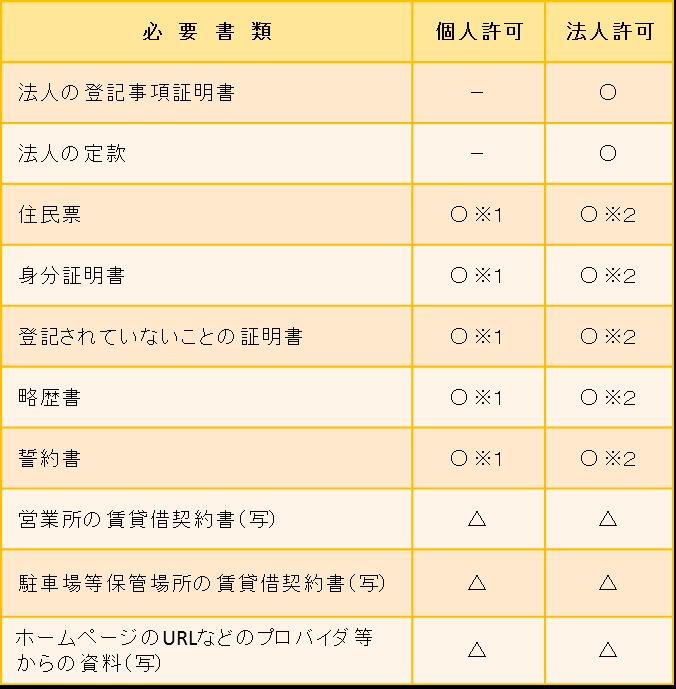 東京都 古物商許可申請 古物商許可申請に必要な書類