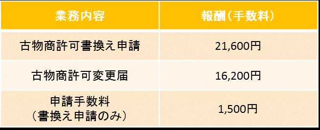 東京都 古物商許可申請 書換え申請 変更届 報酬一覧
